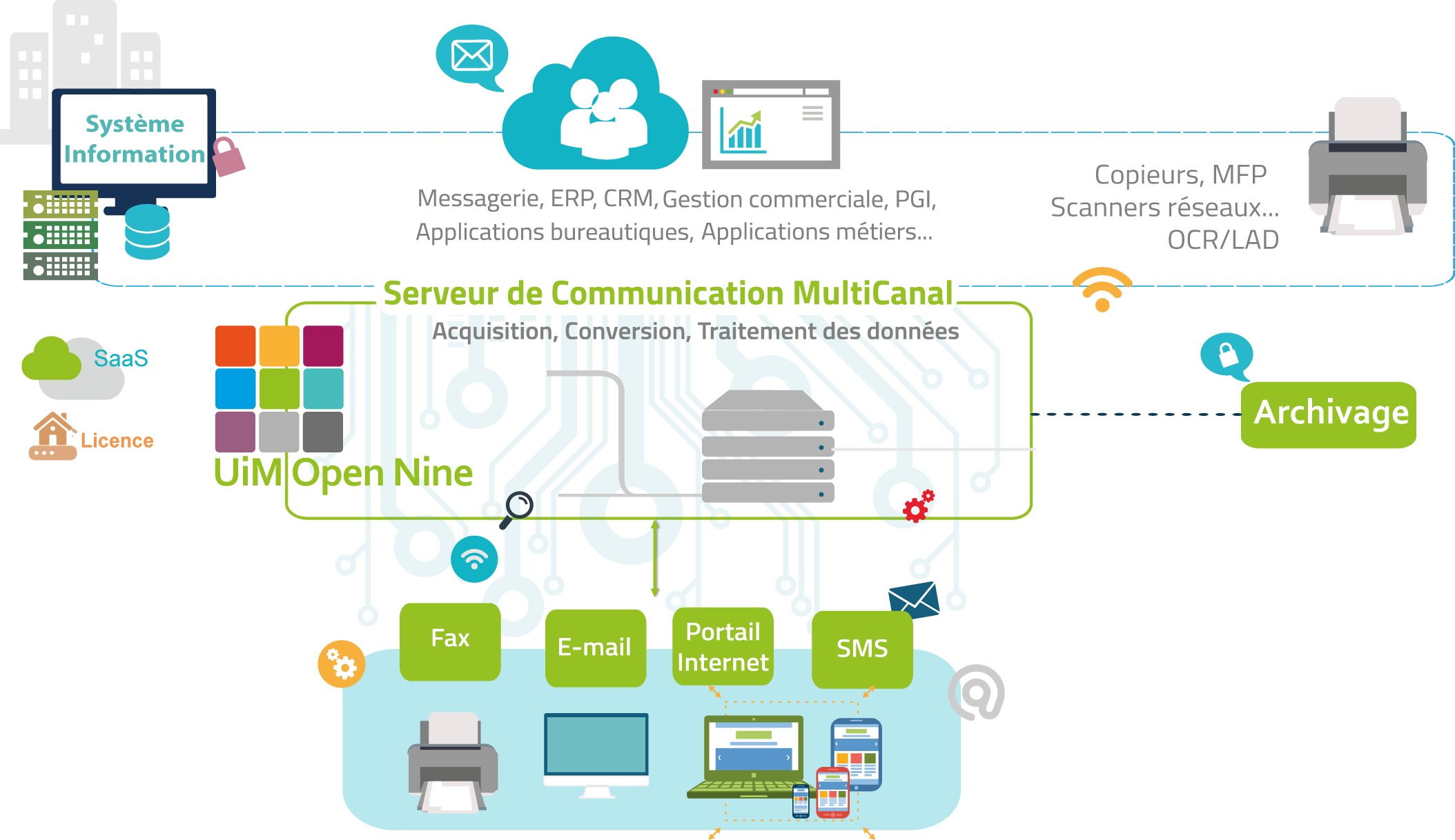 Schéma fonctionnel Use it Messaging Open Nine