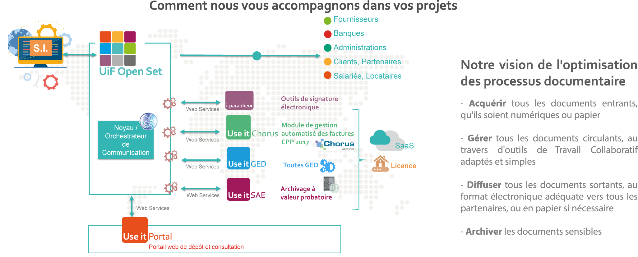 processus documentaire dematerialisation